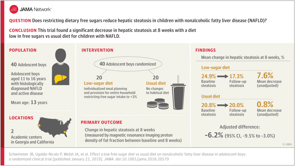 EFFECT OF A LOW FREE SUGAR DIET VS USUAL DIET ON NONALCOHOLIC FATTY LIVER DISEASE IN ADOLESCENT BOYS
